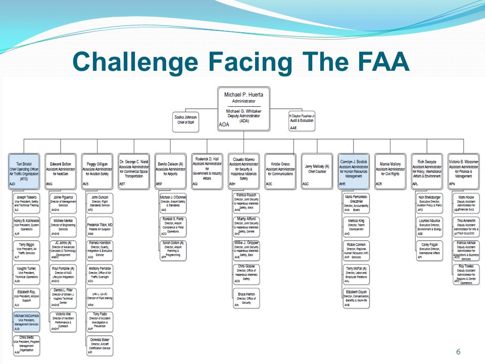 Challenge Facing The FAA
