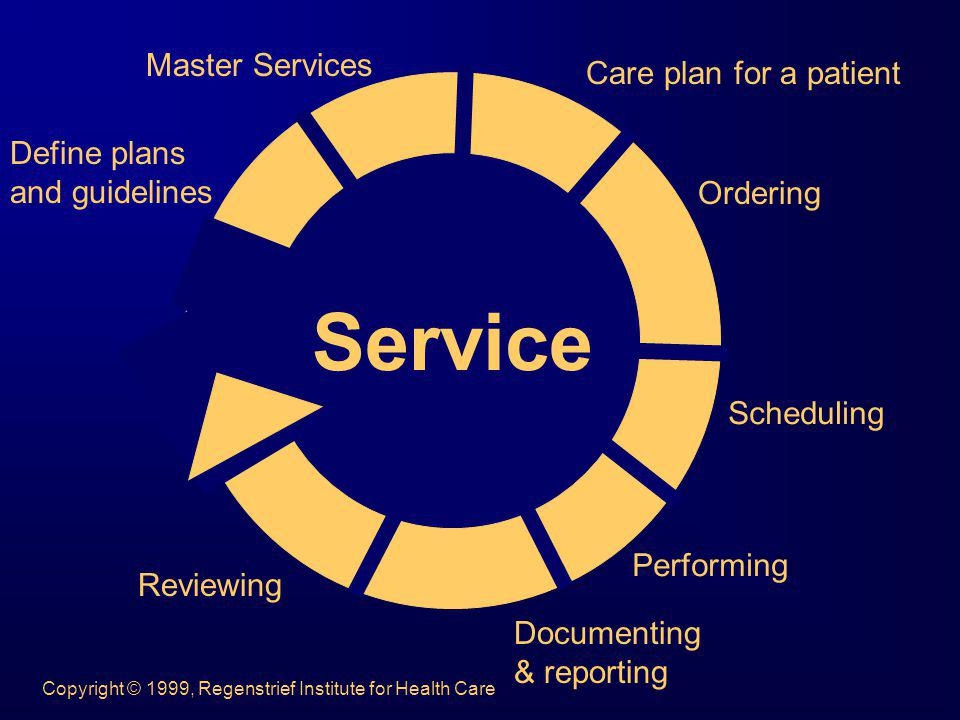 Service Master Services Care plan for a patient Define plans