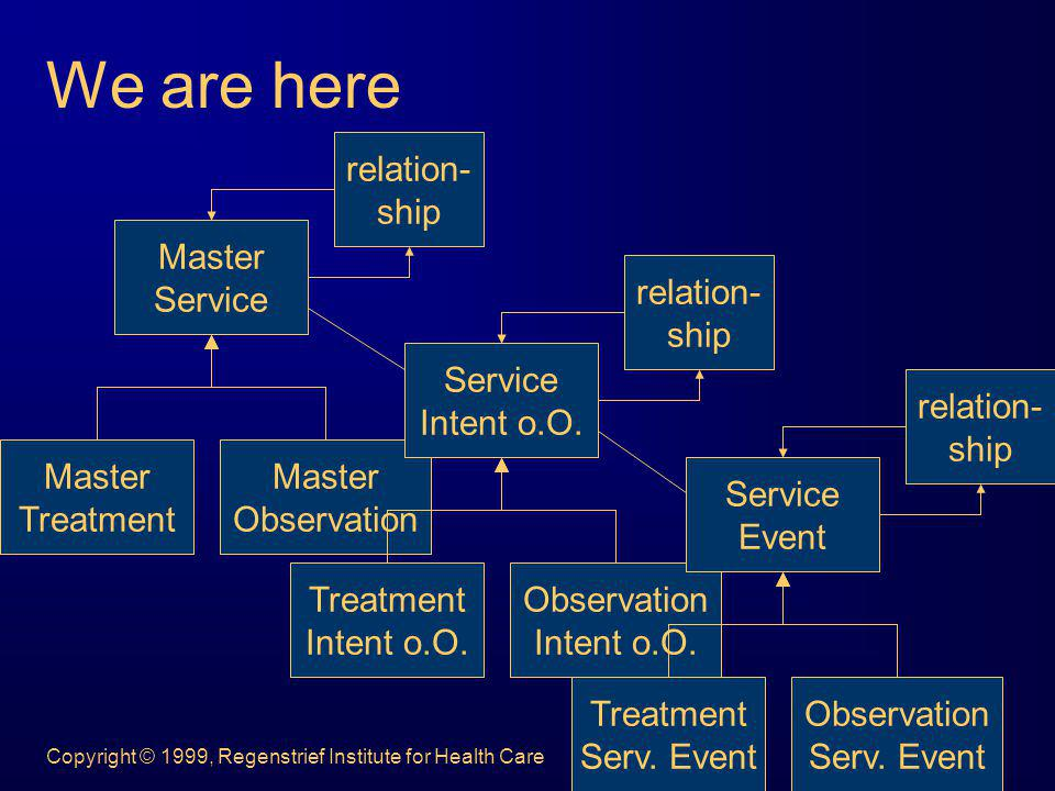 We are here Master Service Treatment Observation relation- ship