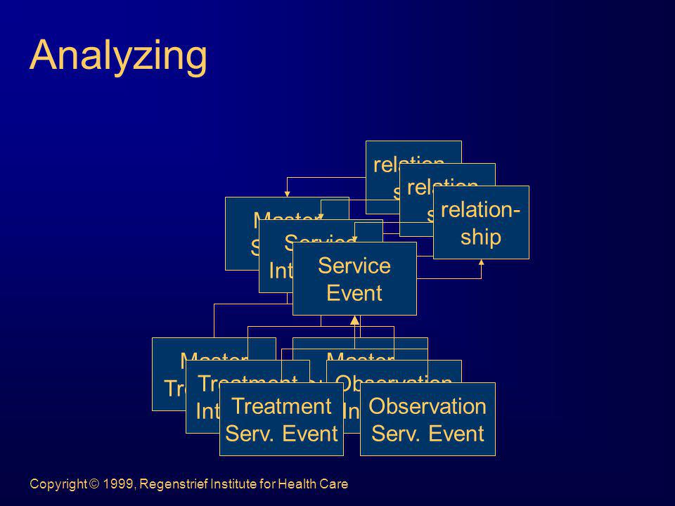 Analyzing Master Service Treatment Observation relation- ship Service