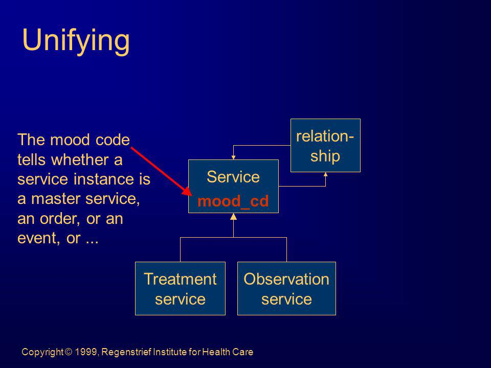 Unifying Service Treatment service Observation relation- ship