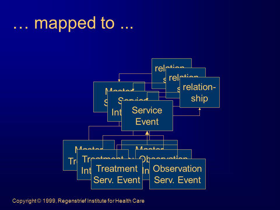 … mapped to ... Master Service Treatment Observation relation- ship