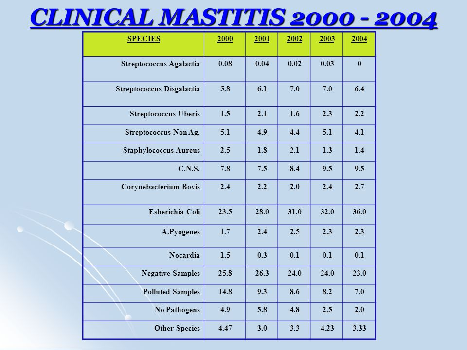 CLINICAL MASTITIS 2000 - 2004 SPECIES 2000 2001 2002 2003 2004