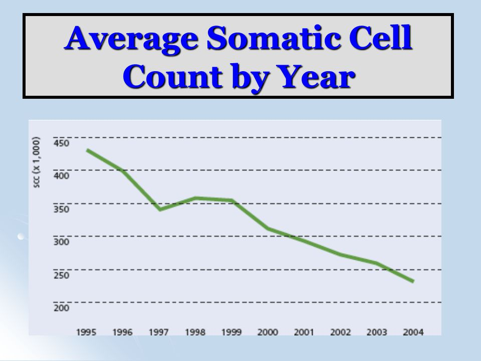 Average Somatic Cell Count by Year