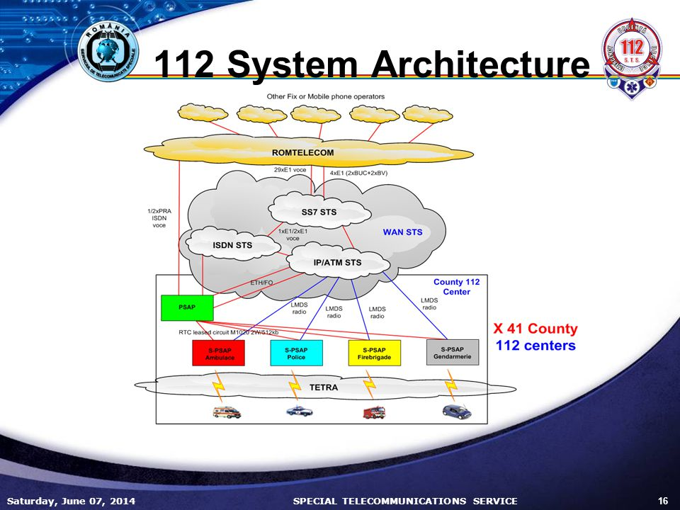 112 System Architecture