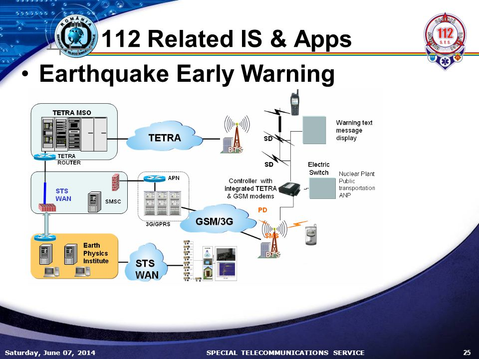 112 Related IS & Apps Earthquake Early Warning