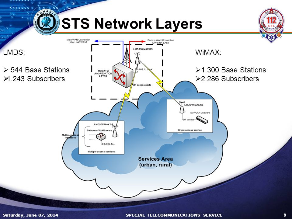 STS Network Layers LMDS: 544 Base Stations Subscribers WiMAX: