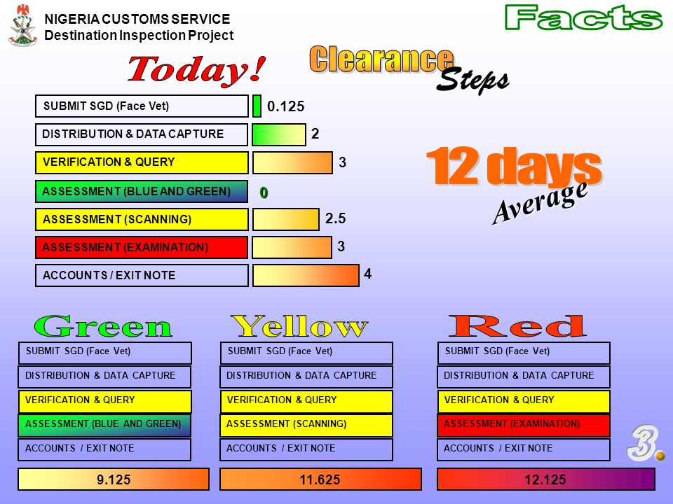 Steps Facts Clearance Today! 12 days Green Yellow Red 3 Average 0.125