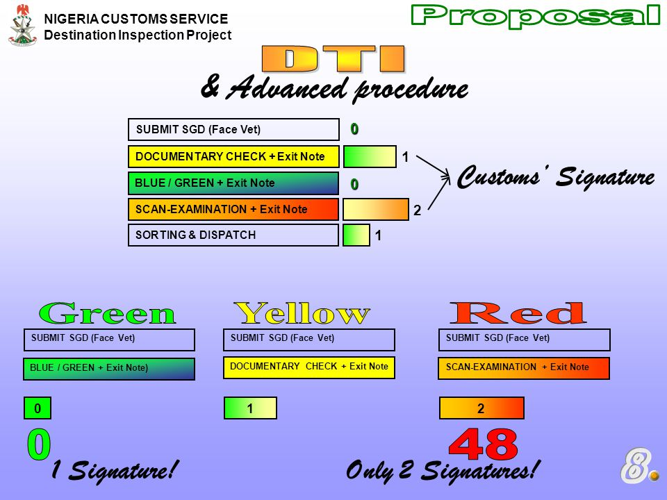 & Advanced procedure Proposal DTI Green Yellow Red 48 8
