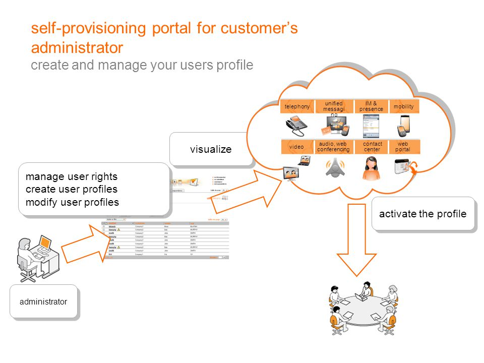 self-provisioning portal for customer's administrator create and manage your users profile