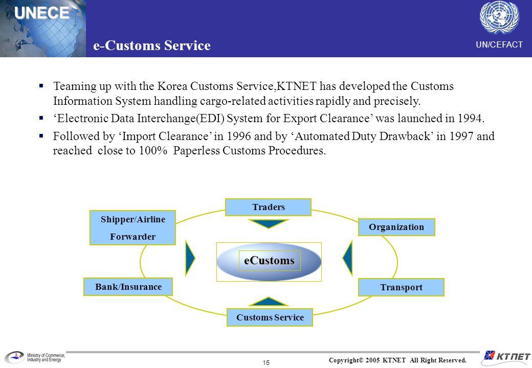 e-Customs Service
