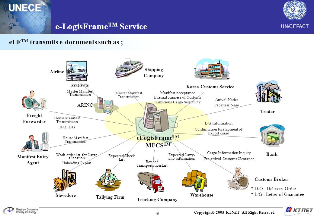e-LogisFrameTM Service