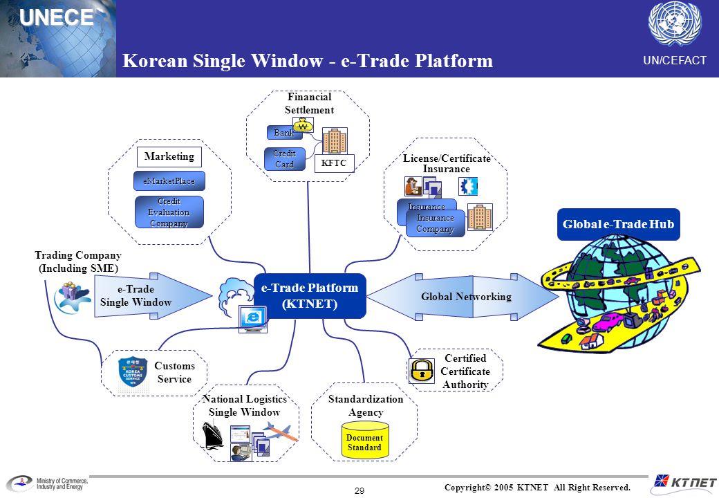 Korean Single Window - e-Trade Platform