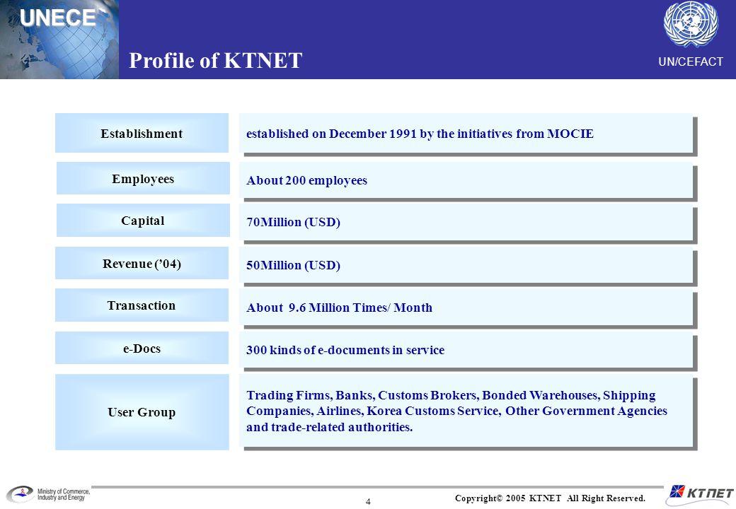 Profile of KTNET Establishment