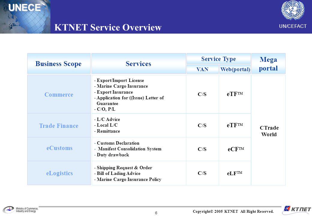 KTNET Service Overview