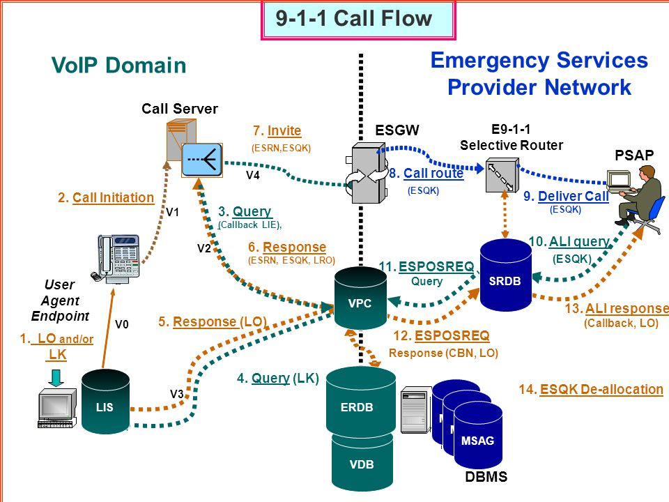 9-1-1 Call Flow Emergency Services VoIP Domain Provider Network