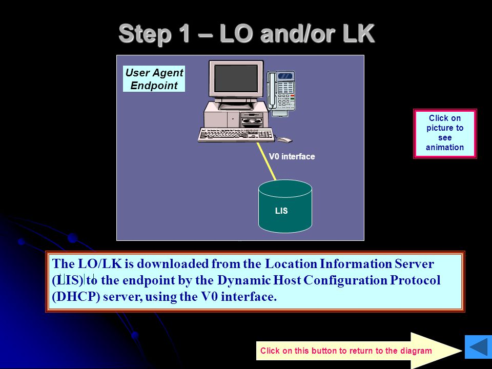 Step 1 – LO and/or LK User Agent. Endpoint. Click on picture to see animation. V0 interface. LIS.