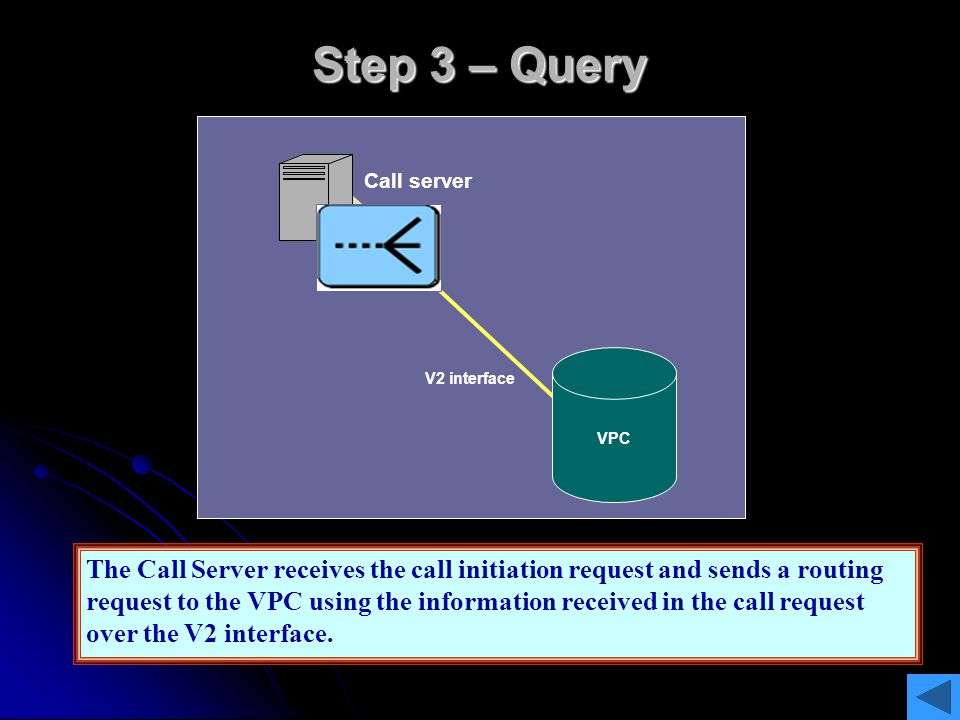 Step 3 – Query Call server. Routing request. VPC. V2 interface.