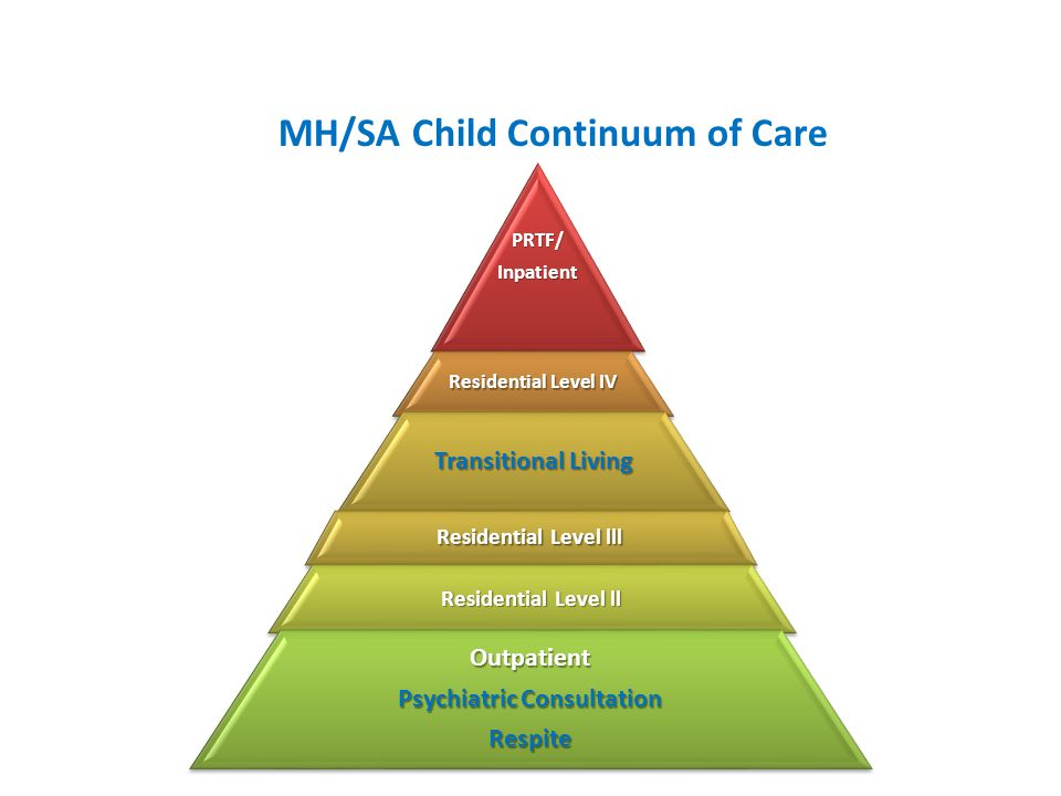 MH/SA Child Continuum of Care