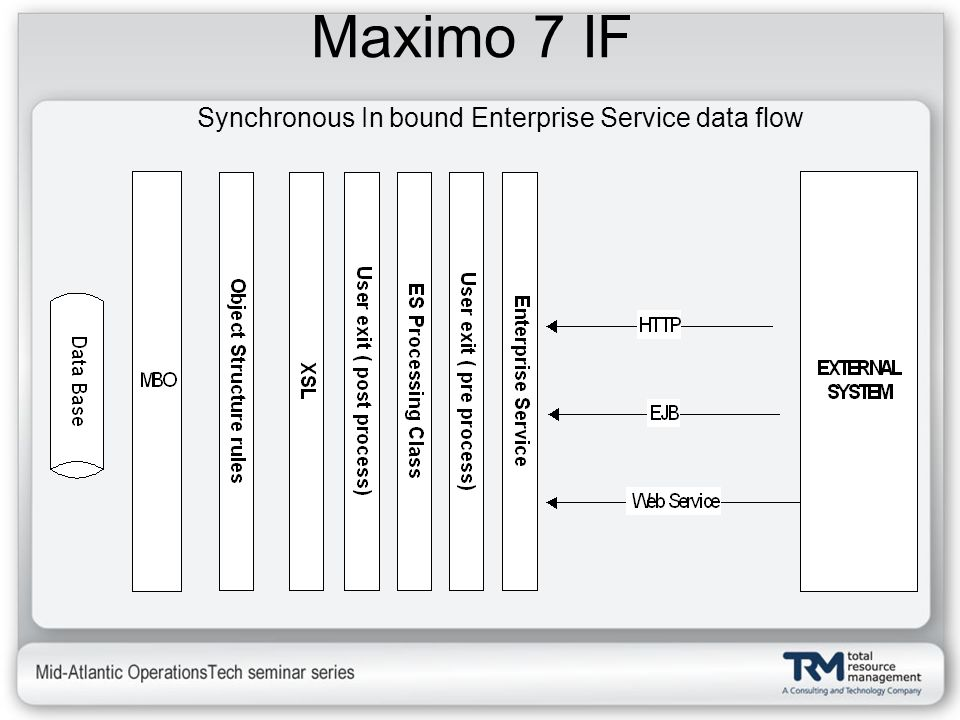Synchronous In bound Enterprise Service data flow