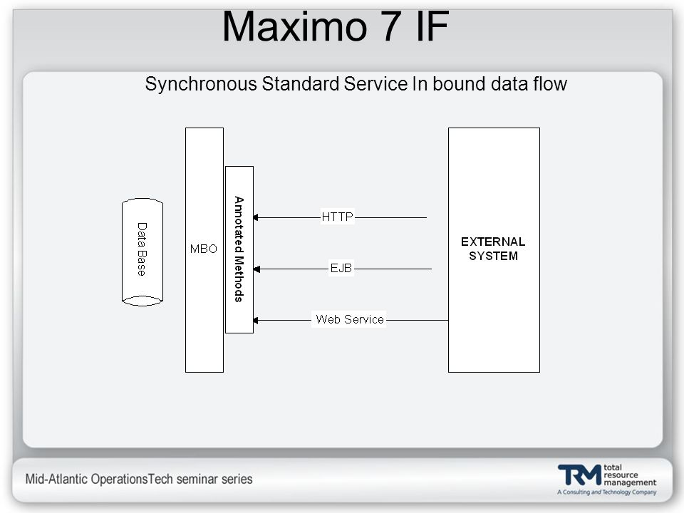 Synchronous Standard Service In bound data flow