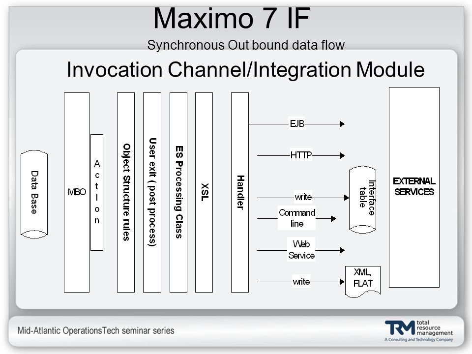 Maximo 7 IF Invocation Channel/Integration Module
