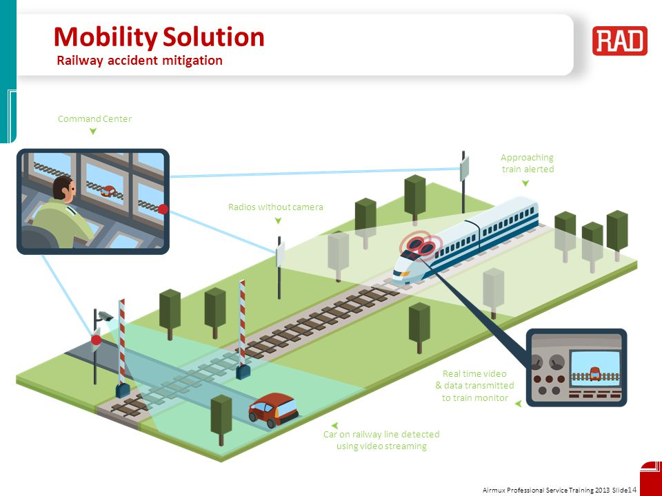Mobility Solution Railway accident mitigation