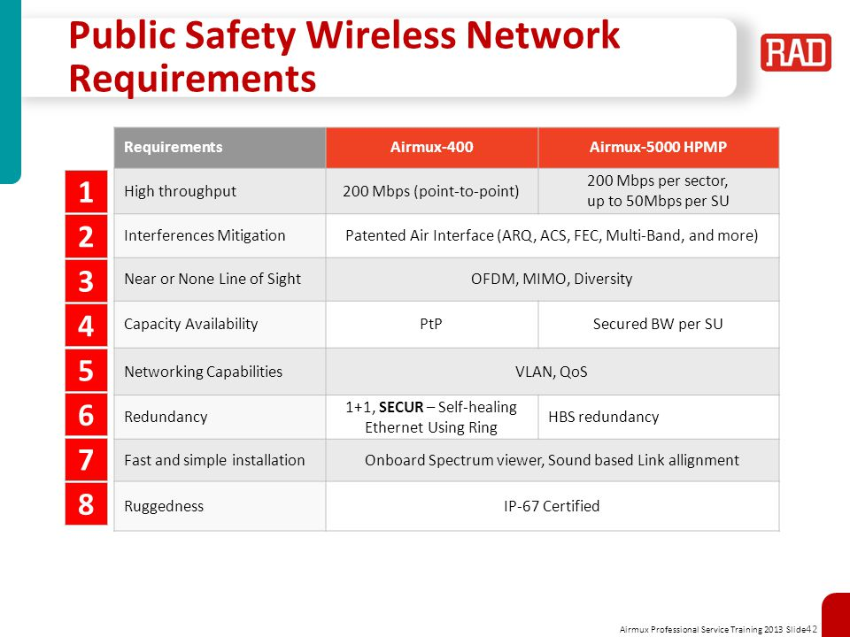 Public Safety Wireless Network Requirements