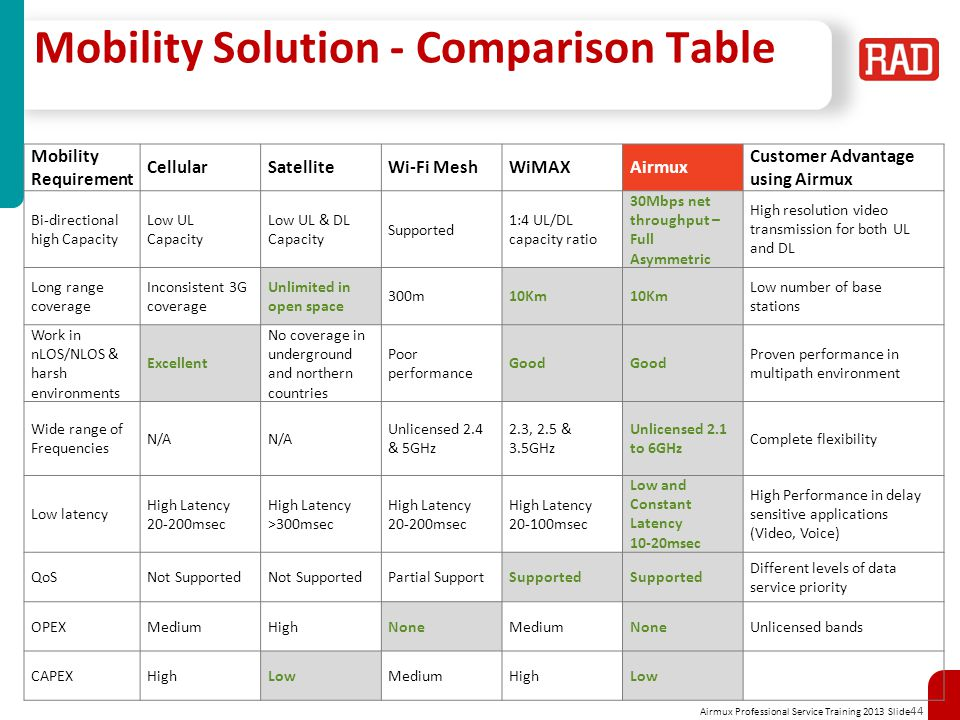 Mobility Solution - Comparison Table
