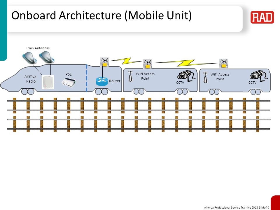 Onboard Architecture (Mobile Unit)