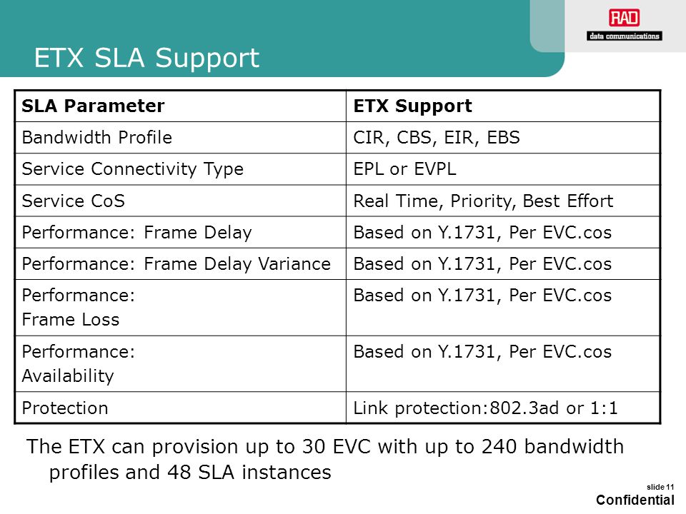 ETX SLA Support SLA Parameter. ETX Support. Bandwidth Profile. CIR, CBS, EIR, EBS. Service Connectivity Type.