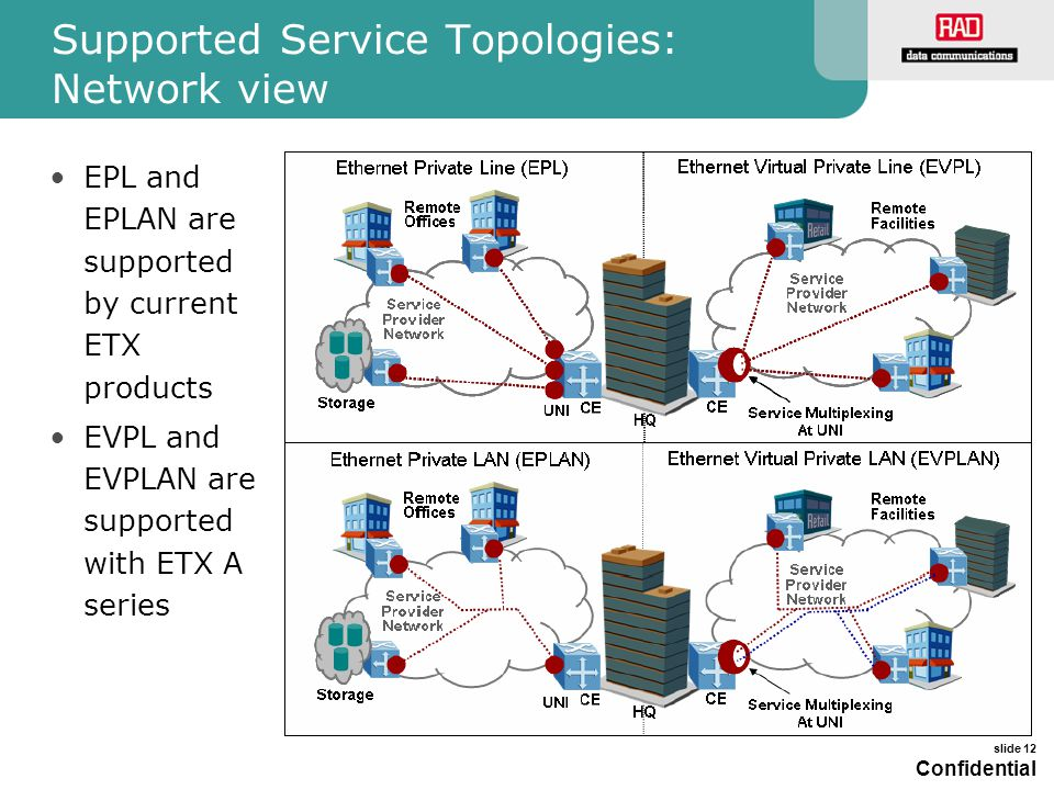 Supported Service Topologies: Network view