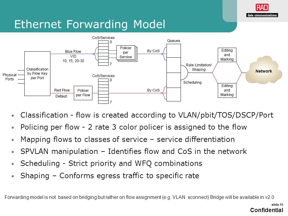 Ethernet Forwarding Model