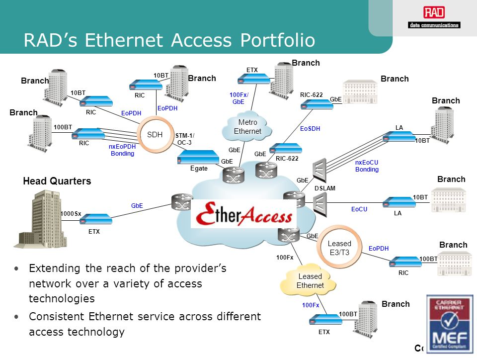 RAD's Ethernet Access Portfolio