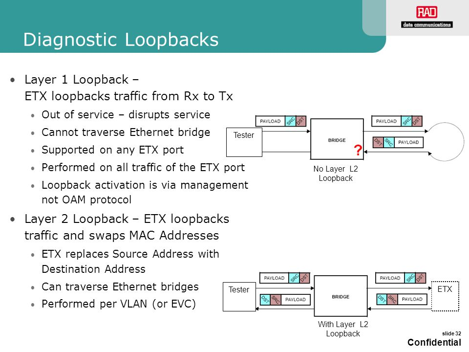 Diagnostic Loopbacks Layer 1 Loopback – ETX loopbacks traffic from Rx to Tx. Out of service – disrupts service.