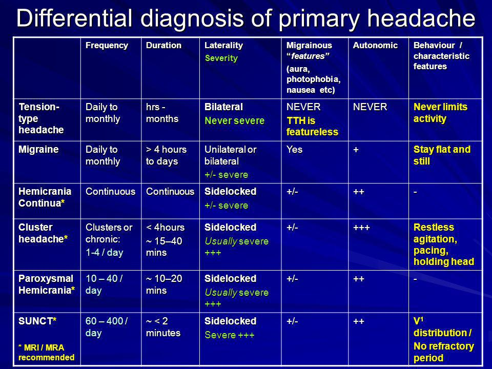 Differential diagnosis of primary headache