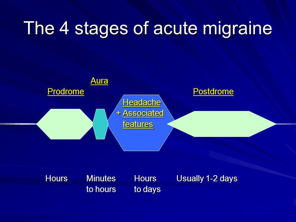 The 4 stages of acute migraine