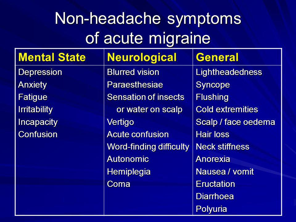 Non-headache symptoms of acute migraine