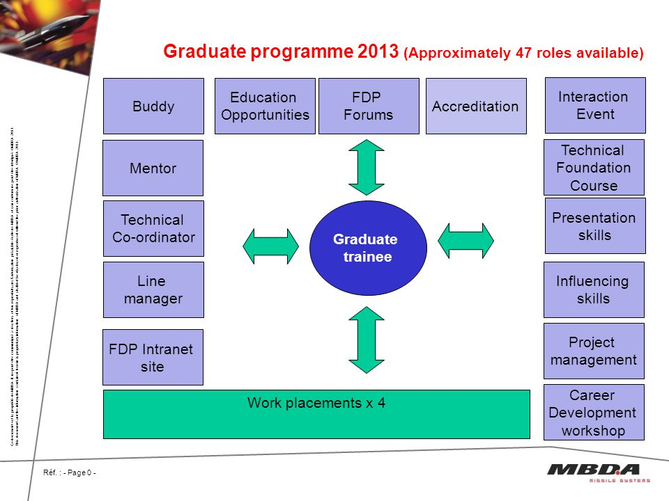 Graduate programme 2013 (Approximately 47 roles available)