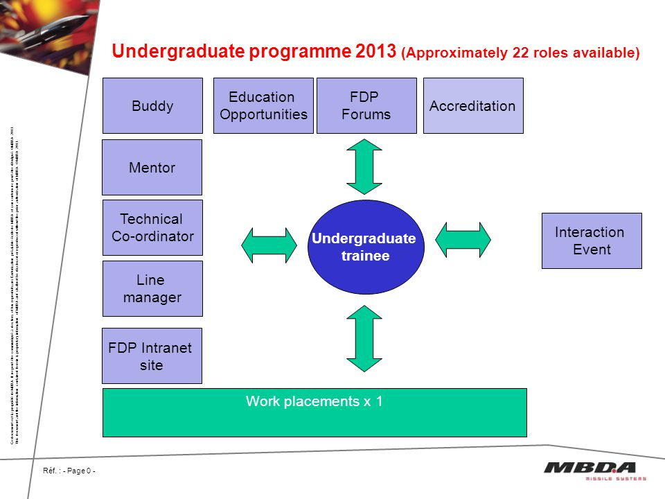 Undergraduate programme 2013 (Approximately 22 roles available)