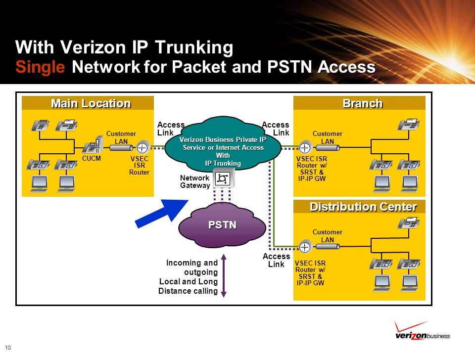 With Verizon IP Trunking Single Network for Packet and PSTN Access