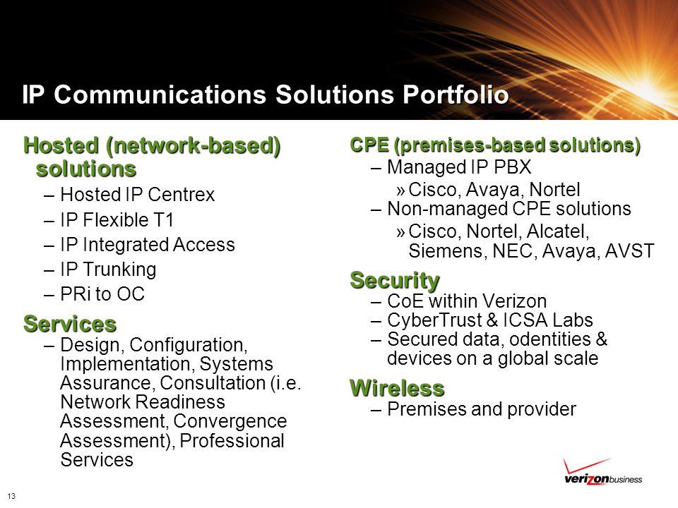 IP Communications Solutions Portfolio