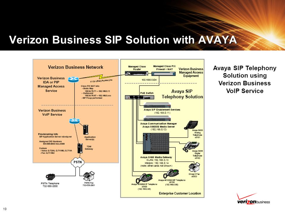 Verizon Business SIP Solution with AVAYA