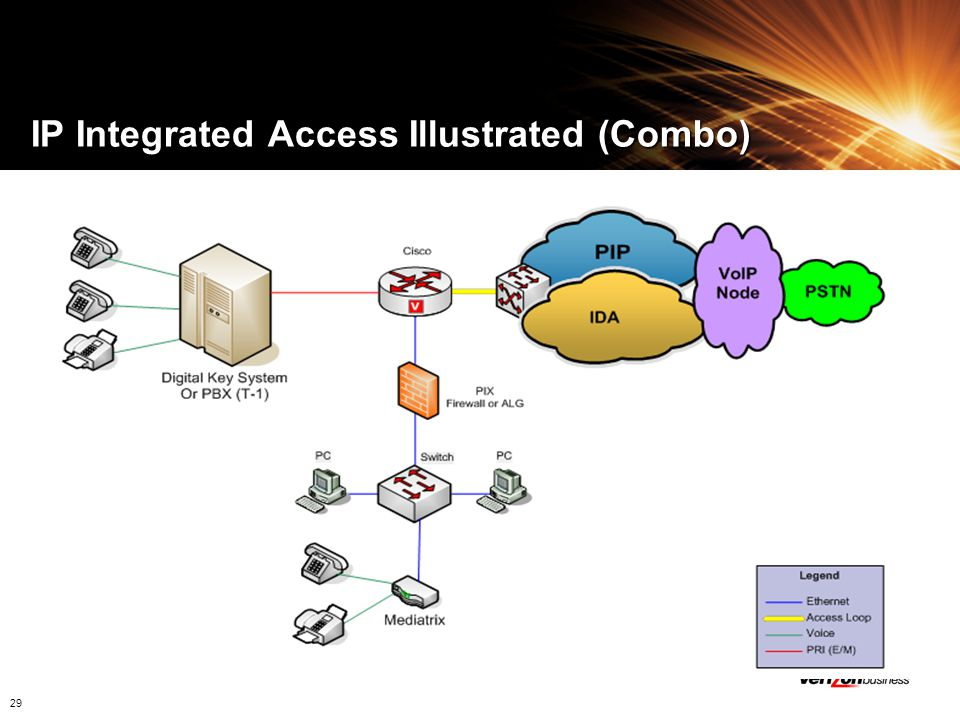 IP Integrated Access Illustrated (Combo)