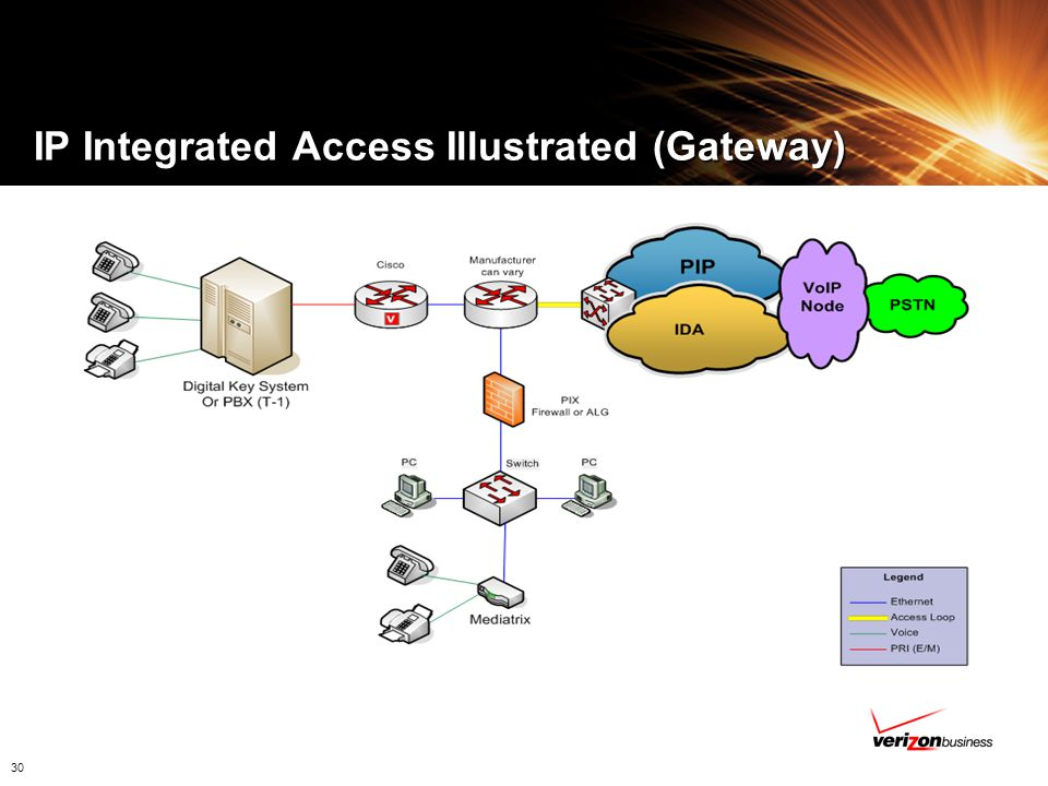 IP Integrated Access Illustrated (Gateway)
