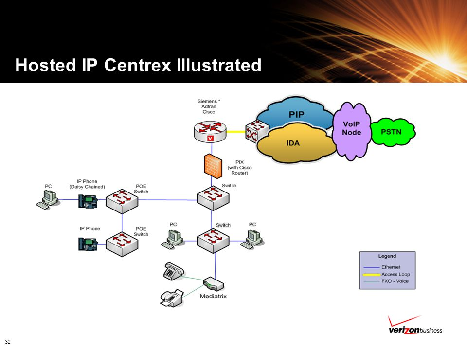 Hosted IP Centrex Illustrated