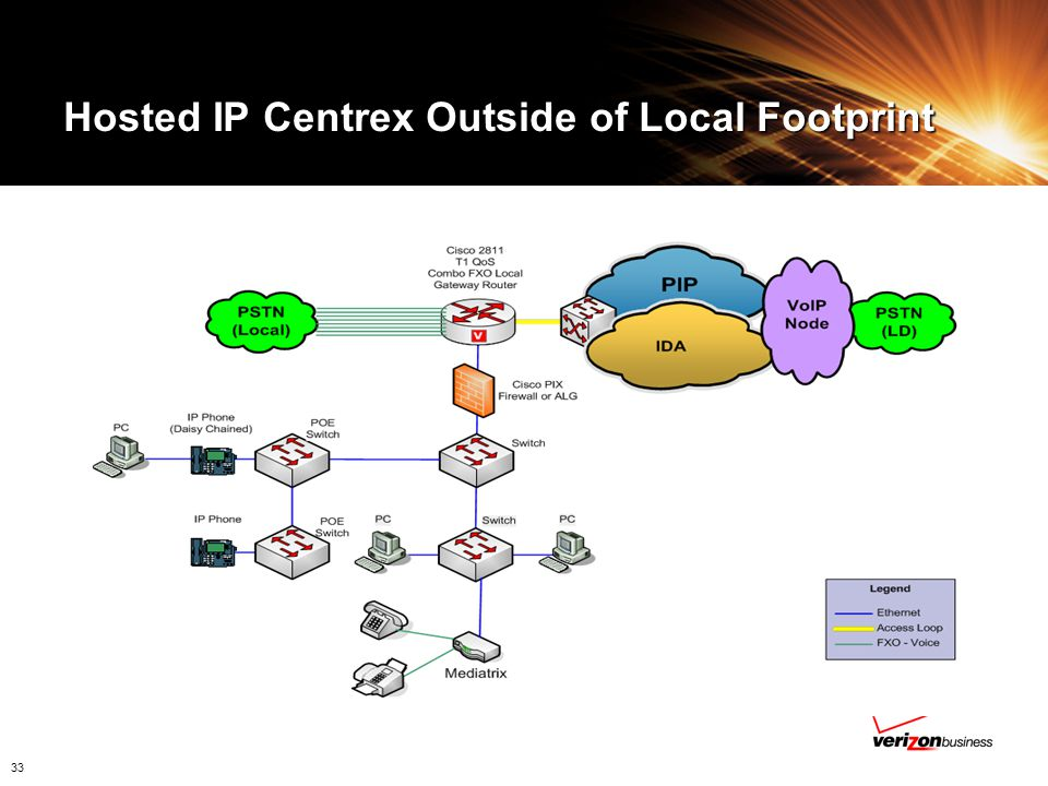 Hosted IP Centrex Outside of Local Footprint