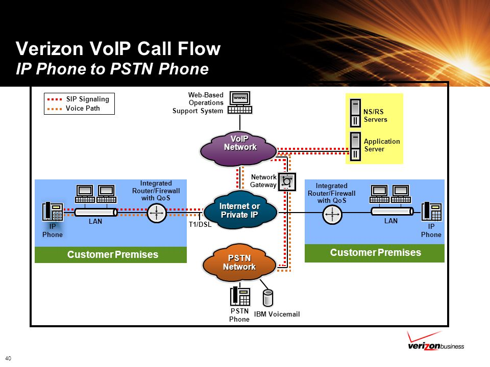 Verizon VoIP Call Flow IP Phone to PSTN Phone