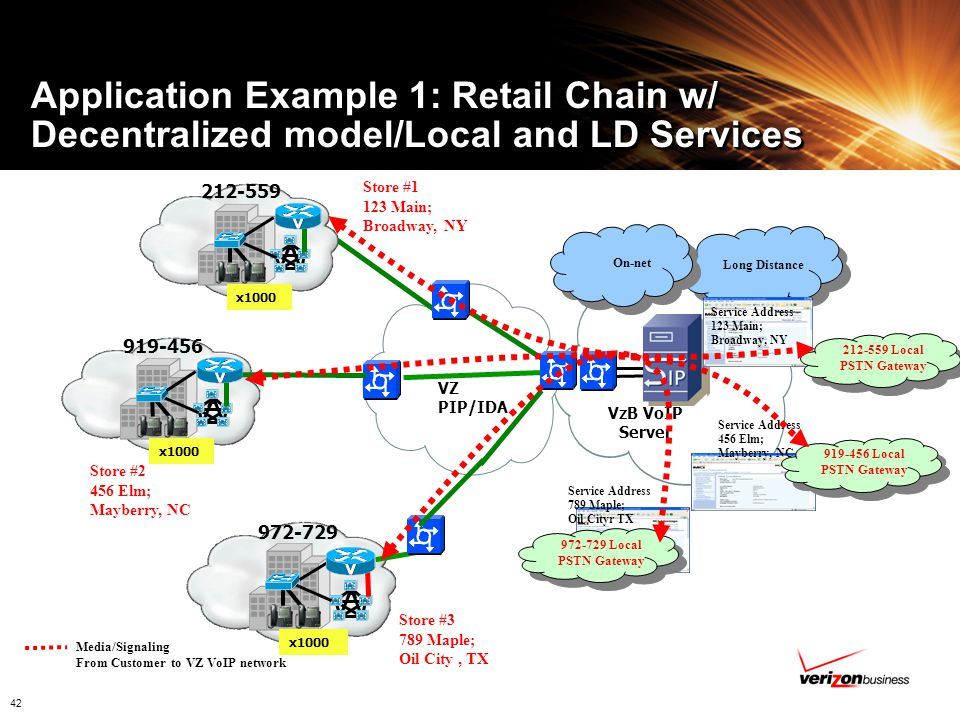 Application Example 1: Retail Chain w/ Decentralized model/Local and LD Services