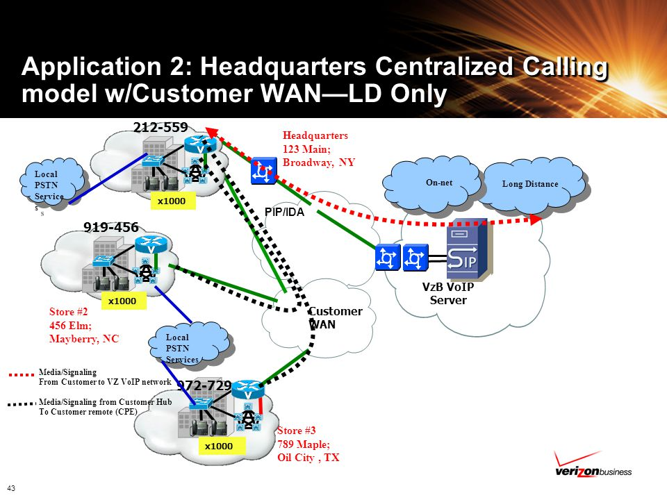 Application 2: Headquarters Centralized Calling model w/Customer WAN—LD Only